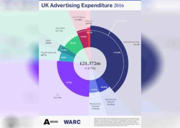 UK advertising posts record quarter as 2016 spend surges past €25bn 1