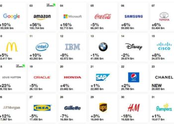 Apple, Google and Amazon lead Interbrand's best global brands list