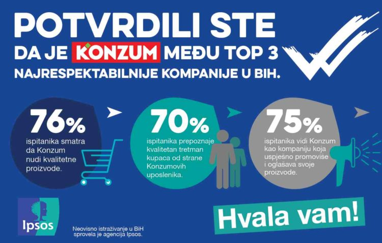 Results of IPSOS research confirm that Konzum in Bosnia and Herzegovina is succeeding in meeting its objectives, and is one of the three most respectable companies in BiH
